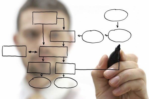 Возможности SAP-системы и преимущества ее внедрения